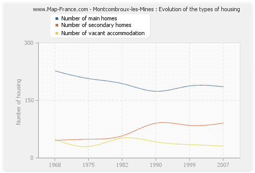 Montcombroux-les-Mines : Evolution of the types of housing