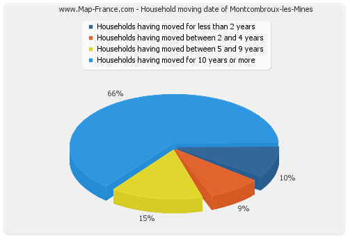Household moving date of Montcombroux-les-Mines