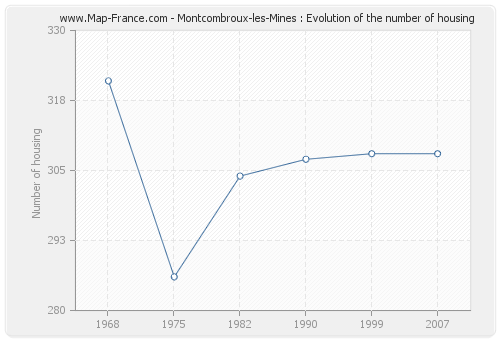 Montcombroux-les-Mines : Evolution of the number of housing