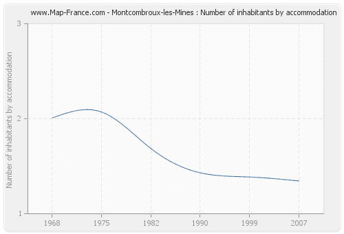 Montcombroux-les-Mines : Number of inhabitants by accommodation