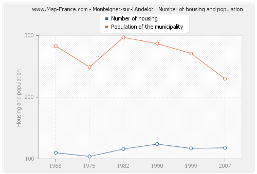 Monteignet-sur-l'Andelot : Number of housing and population