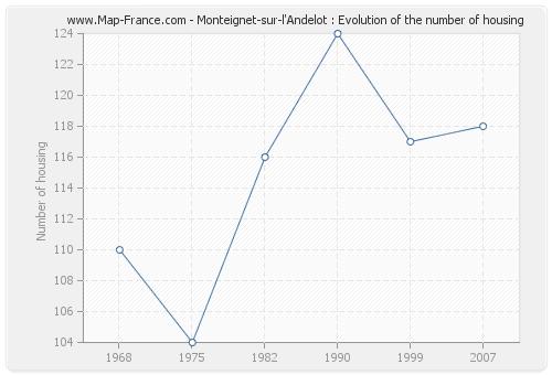 Monteignet-sur-l'Andelot : Evolution of the number of housing