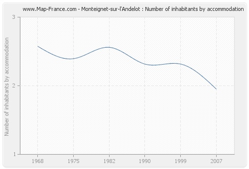 Monteignet-sur-l'Andelot : Number of inhabitants by accommodation