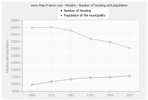 Moulins : Number of housing and population