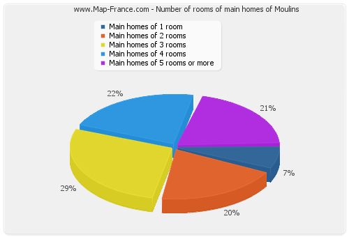 Number of rooms of main homes of Moulins