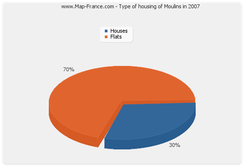 Type of housing of Moulins in 2007