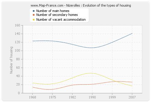 Nizerolles : Evolution of the types of housing