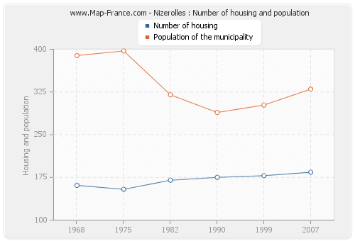 Nizerolles : Number of housing and population