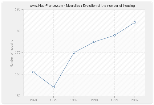 Nizerolles : Evolution of the number of housing