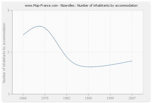 Nizerolles : Number of inhabitants by accommodation