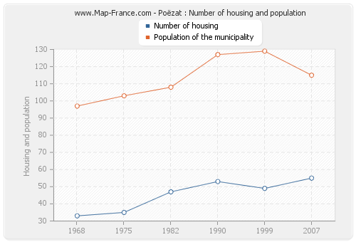 Poëzat : Number of housing and population