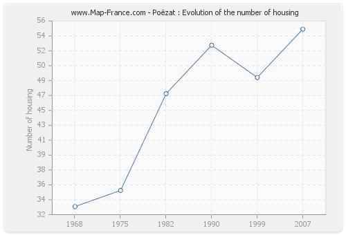 Poëzat : Evolution of the number of housing