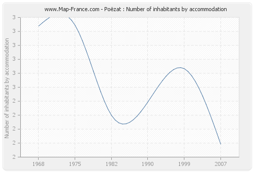 Poëzat : Number of inhabitants by accommodation