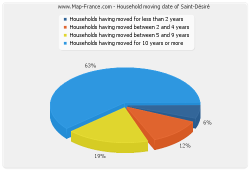 Household moving date of Saint-Désiré