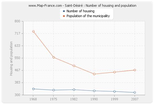 Saint-Désiré : Number of housing and population