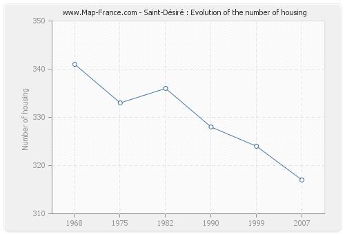 Saint-Désiré : Evolution of the number of housing