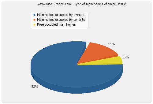 Type of main homes of Saint-Désiré