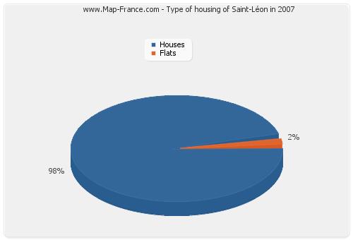 Type of housing of Saint-Léon in 2007