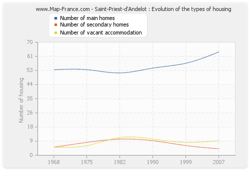 Saint-Priest-d'Andelot : Evolution of the types of housing