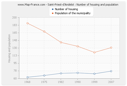 Saint-Priest-d'Andelot : Number of housing and population