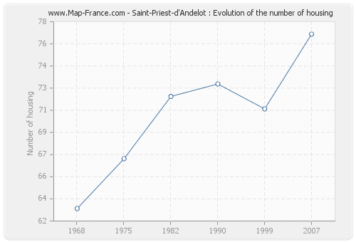 Saint-Priest-d'Andelot : Evolution of the number of housing