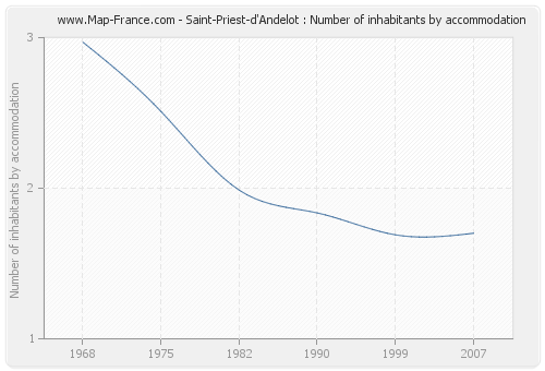 Saint-Priest-d'Andelot : Number of inhabitants by accommodation