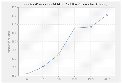 Saint-Prix : Evolution of the number of housing