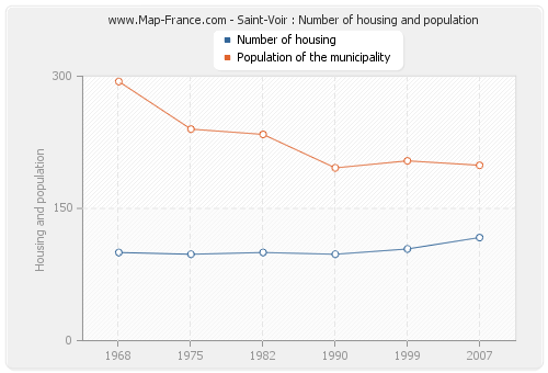 Saint-Voir : Number of housing and population