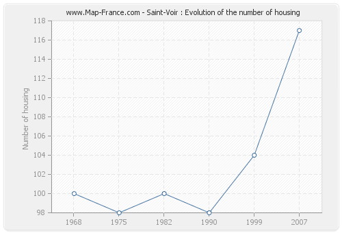 Saint-Voir : Evolution of the number of housing
