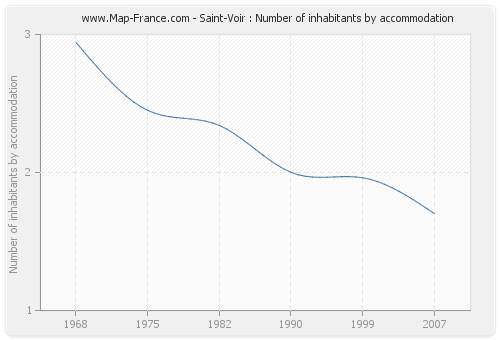 Saint-Voir : Number of inhabitants by accommodation