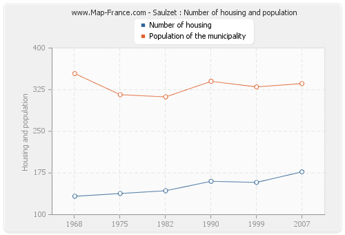 Saulzet : Number of housing and population