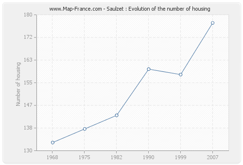 Saulzet : Evolution of the number of housing