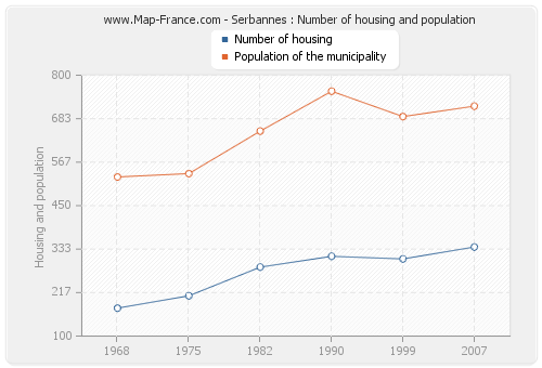 Serbannes : Number of housing and population