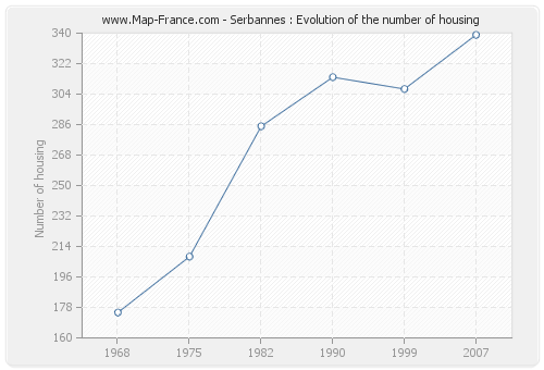 Serbannes : Evolution of the number of housing