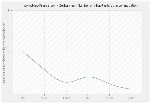 Serbannes : Number of inhabitants by accommodation