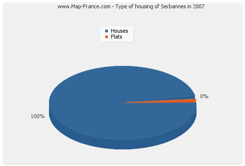 Type of housing of Serbannes in 2007