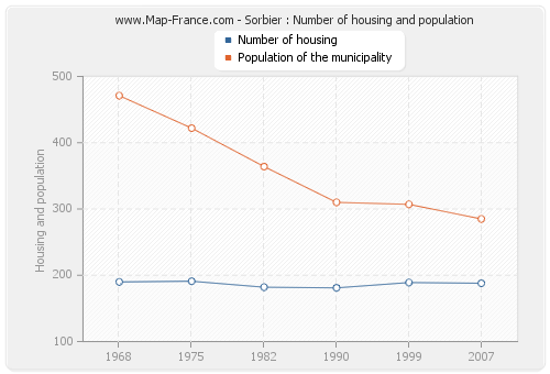 Sorbier : Number of housing and population