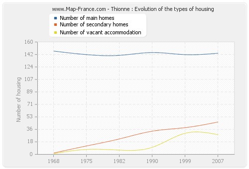 Thionne : Evolution of the types of housing