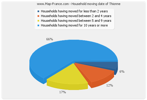 Household moving date of Thionne