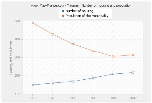 Thionne : Number of housing and population