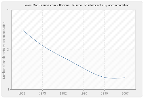 Thionne : Number of inhabitants by accommodation