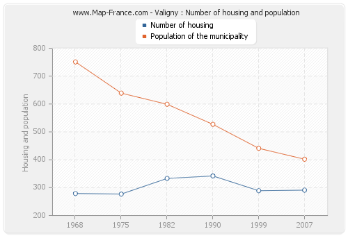 Valigny : Number of housing and population