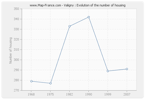 Valigny : Evolution of the number of housing