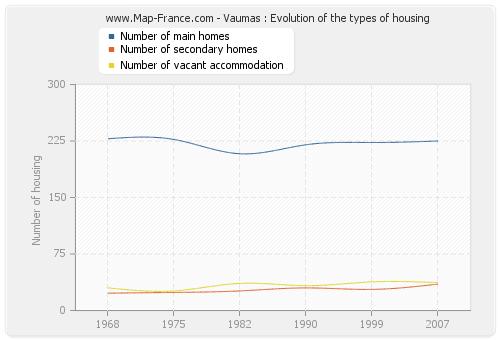 Vaumas : Evolution of the types of housing