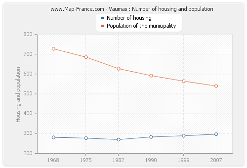 Vaumas : Number of housing and population