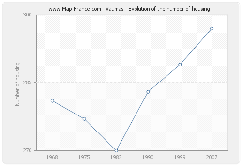 Vaumas : Evolution of the number of housing