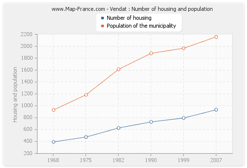 Vendat : Number of housing and population