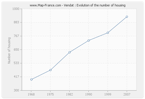 Vendat : Evolution of the number of housing