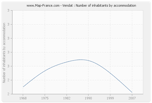Vendat : Number of inhabitants by accommodation