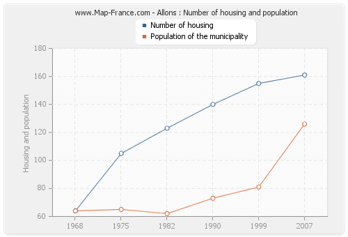 Allons : Number of housing and population